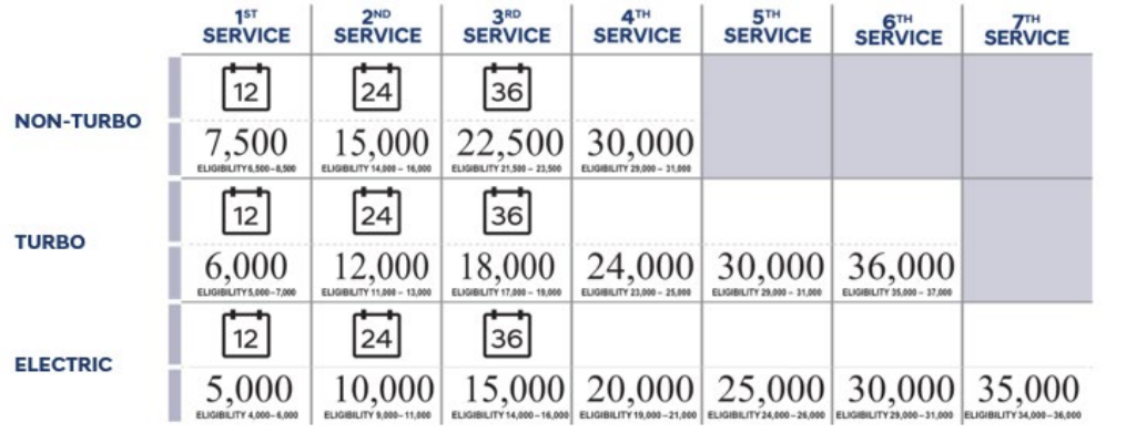 Complimentary Service Intervals